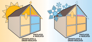Roofing insulation and roofing ventilation San Diego