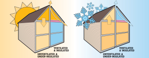 Roofing ventilation and insulation for San Diego